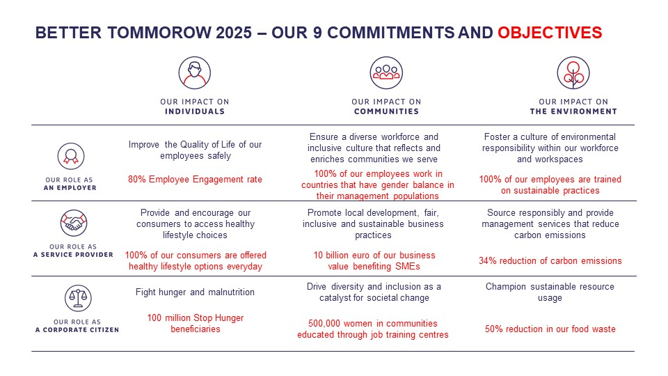 Our 9 commitments graphic