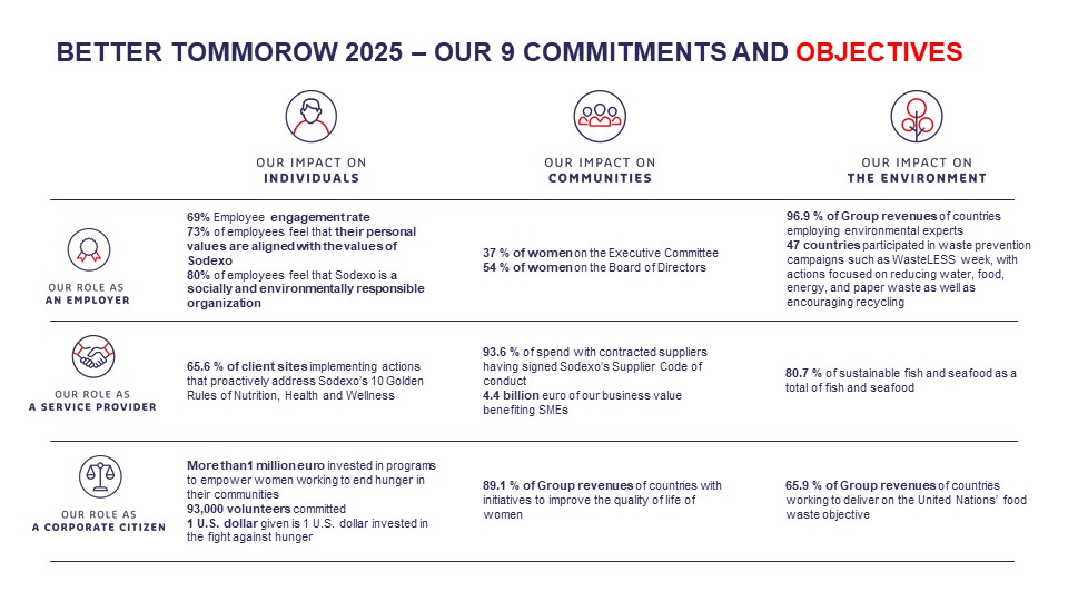 9 commitments graphic