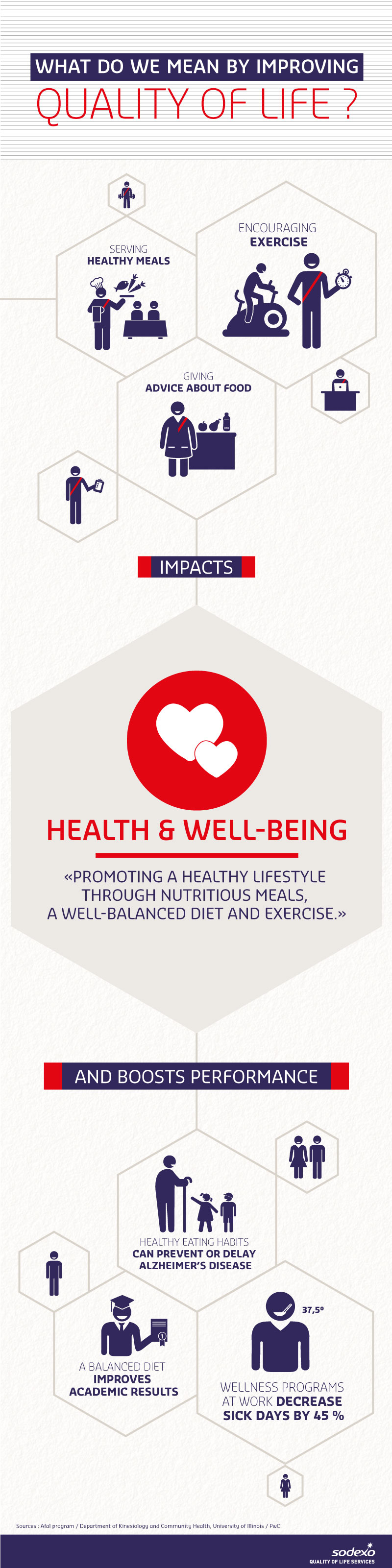 Quality of Life Dimension - Health & Wellbeing (infographic)