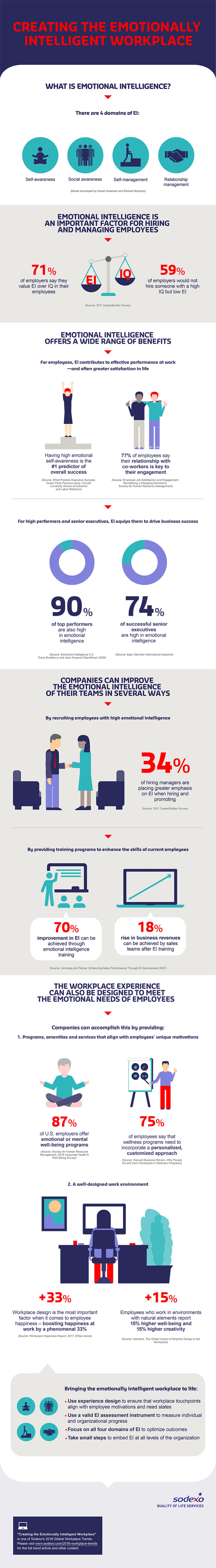 Infographic: Creating the Emotionally Intelligent Workplace
