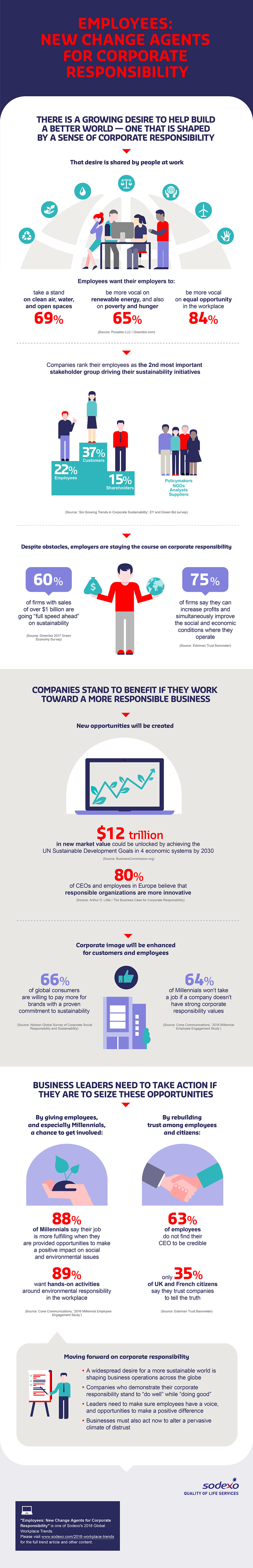 Infographic: Employees: New Change Agents for Corporate Responsibility